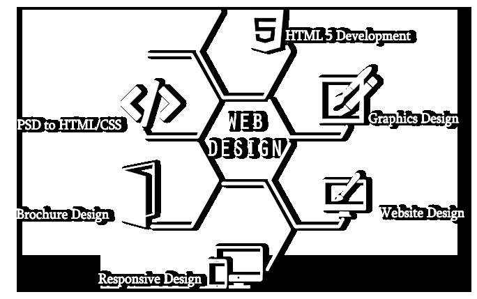 Web Designing Company In Trivandrum