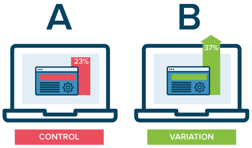 How to do A/B testing in Instagram and social media